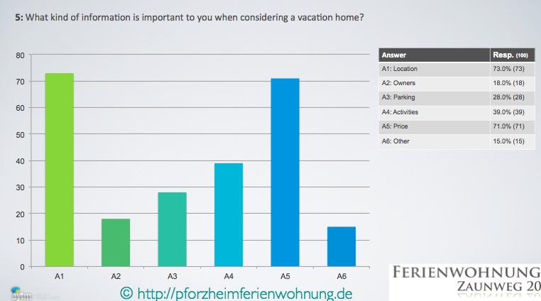 Pforzheim Ferienwohnung Art der Information