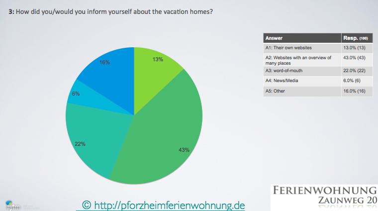 Pforzheim Ferienwohnung Information
